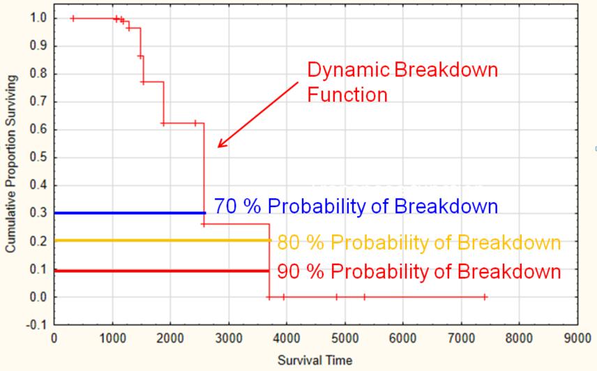 Real-time_Pump_Breakdown_Algorithm_Predictive_Maintenance