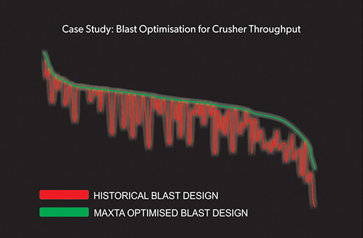 Having trouble understanding the value of your drill and blast operations?