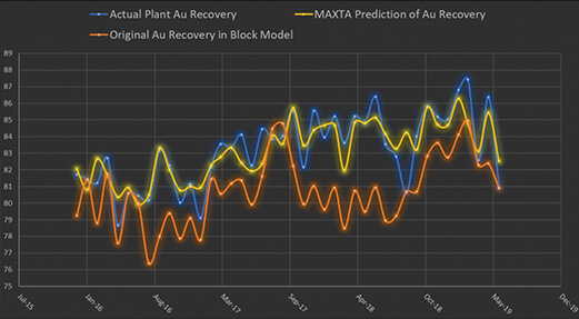 Do you have problems predicting metal recovery in your block model?